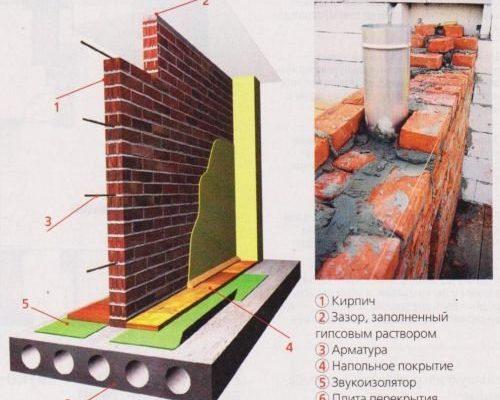 Виды и конструкции межкомнатных перегородок