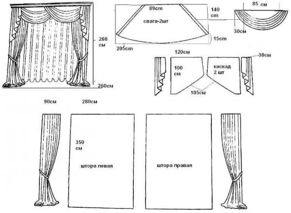 Как сшить шторы для арки