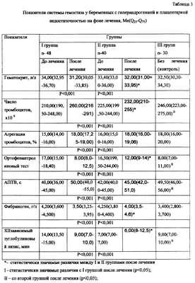 Какой показатель анализа крови на свертываемость крови оппортунистический анализ крови