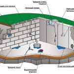Чем сделать гидроизоляцию подвала изнутри своими руками