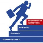 Профессиональная переподготовка и ее особенности