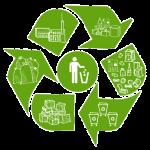 Способы утилизации отходов