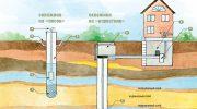 Несколько вариантов добычи воды