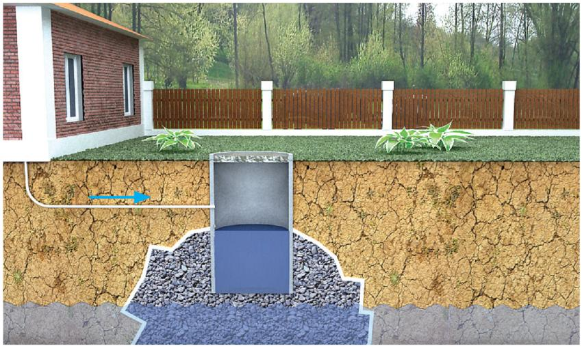 Какая канализация лучше для частного дома