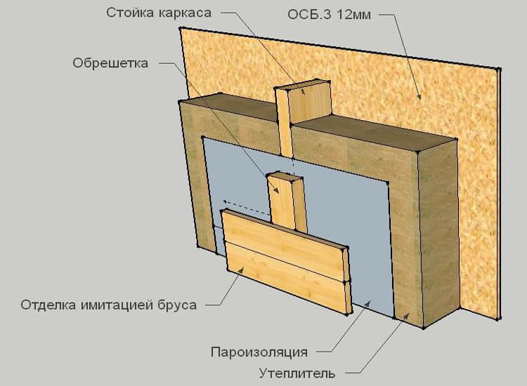 Ключевой момент качественного каркасного строительства - правильная пароизоляция
