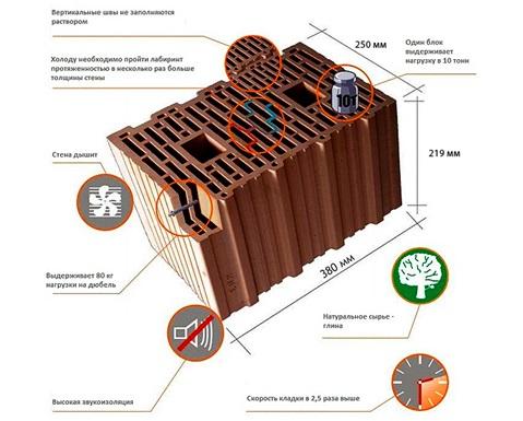 Технические параметры керамических блоков для строительства