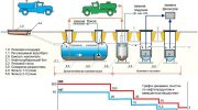 Механический метод очистки сточных вод