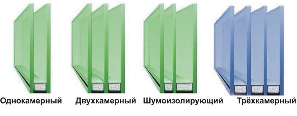 Типы стеклопакетов пластиковых окон